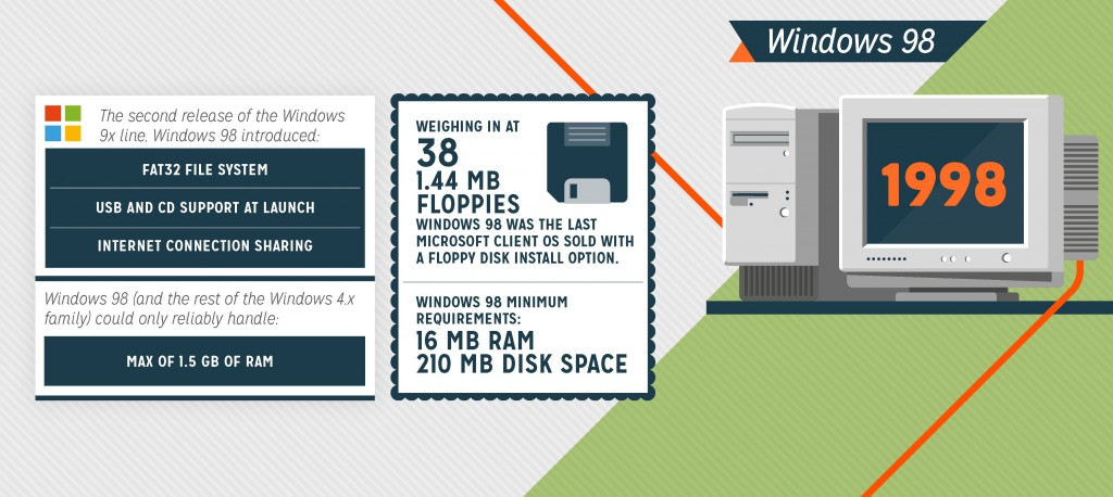 Microsoft_OShistory_ig - 3